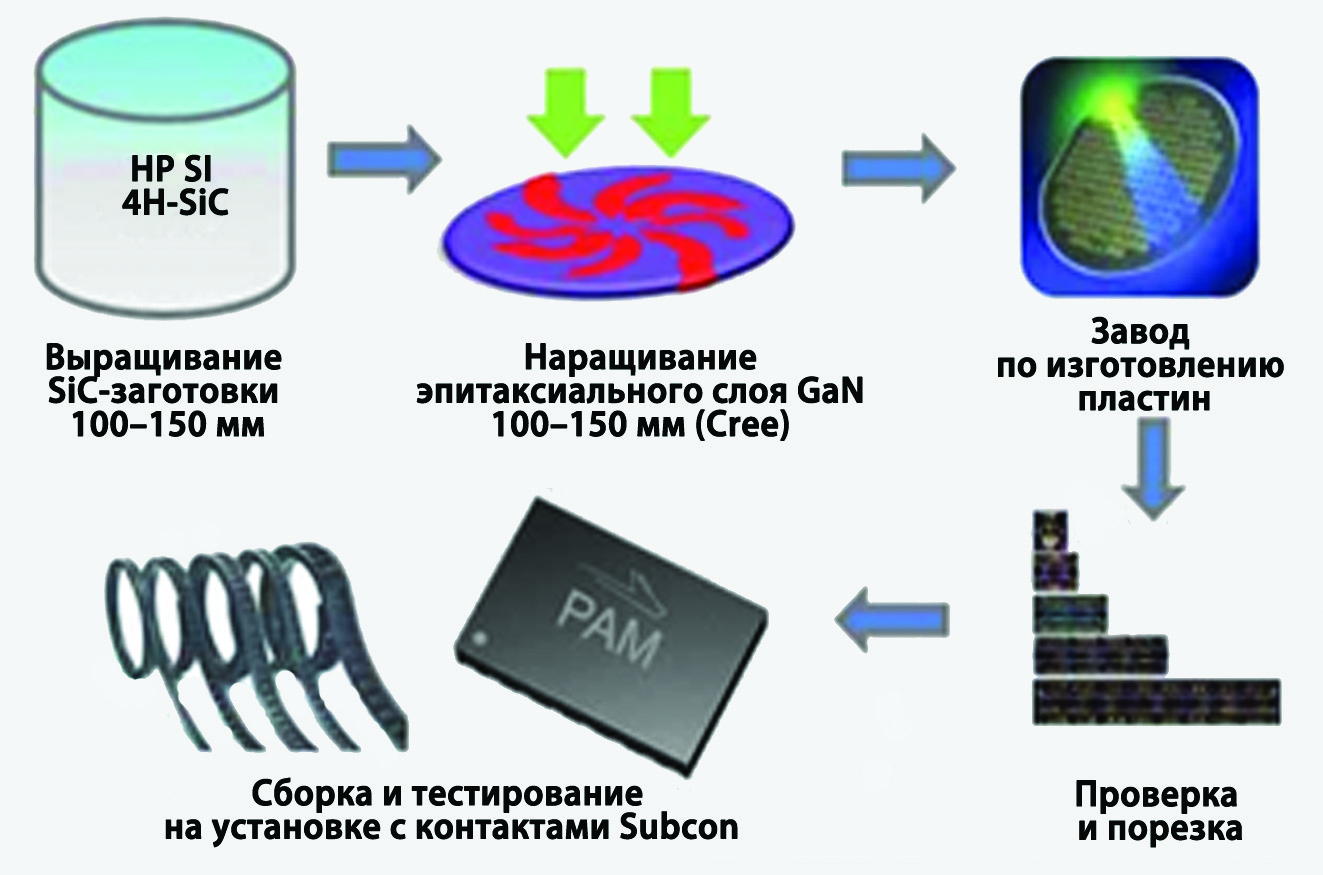 Последовательность операций по выпуску силовых GaN-транзисторов
