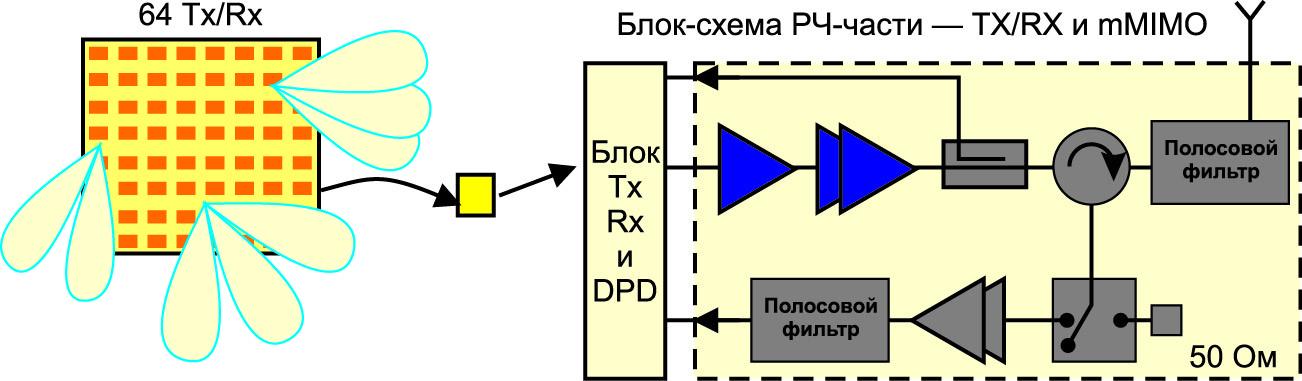 Управление антенной решеткой в технологии mMIMO 5G