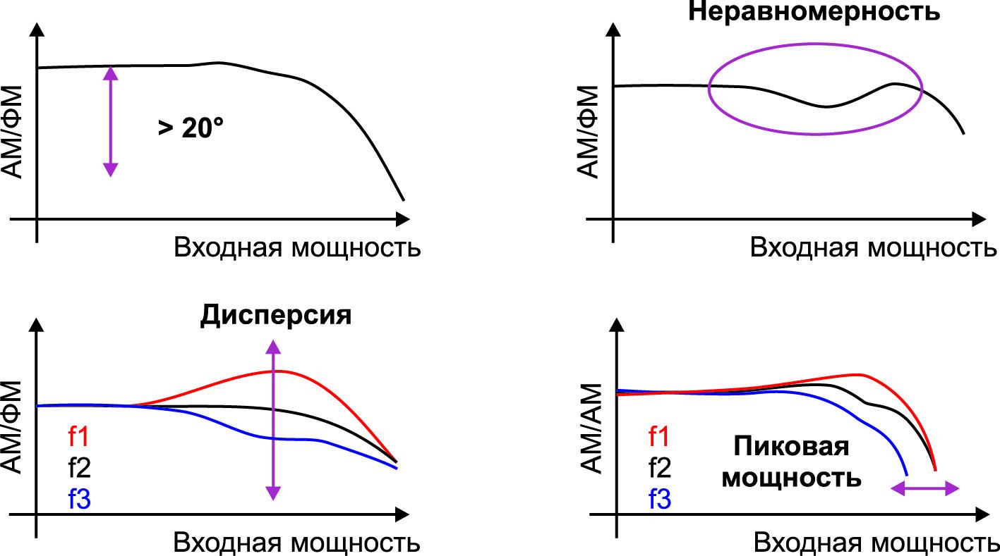 Различные формы статических модуляционных характеристик AM/AM и AM/ФM как показатель широкополосной линейности