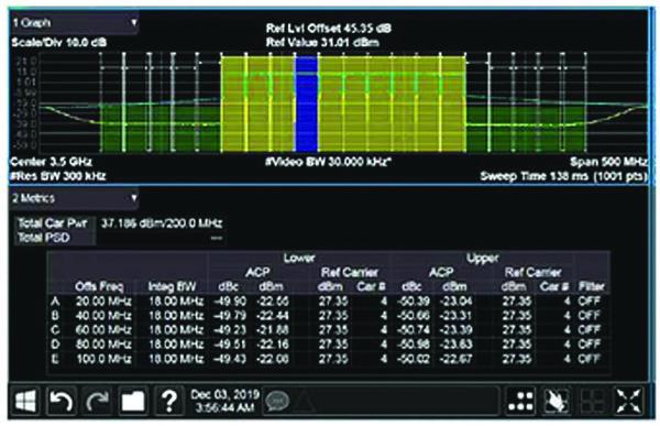Результат УМ с DPD от компании ADI с сигналом LTE 10×20 МГц Pout = 37 дБBm при 8 дБ PAR