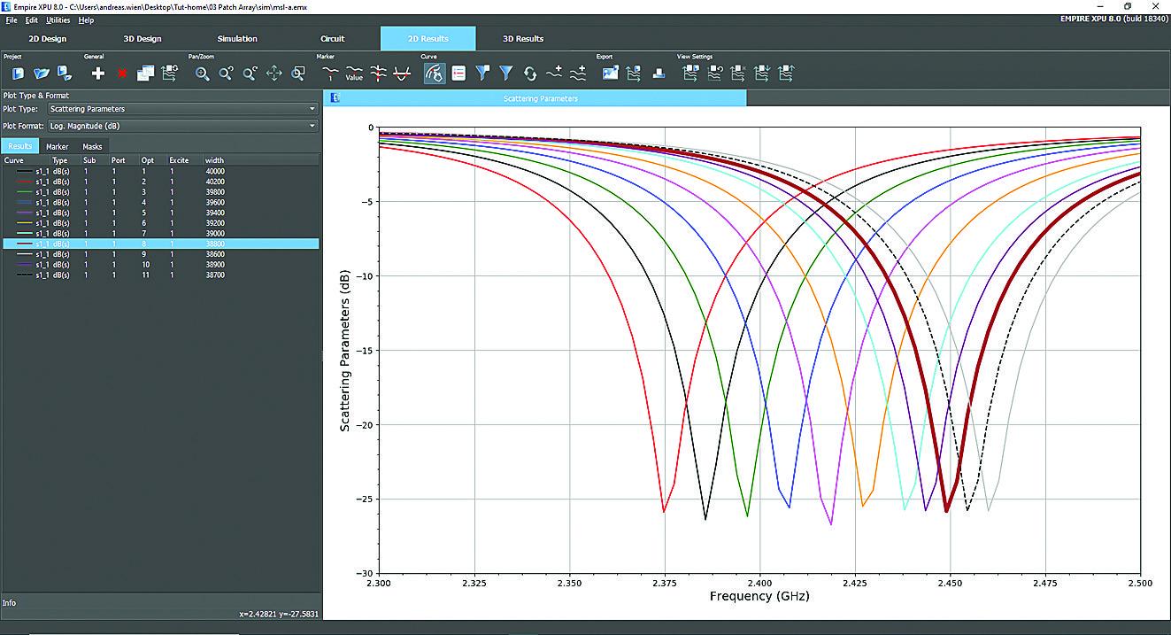 Набор графиков результатов измерений