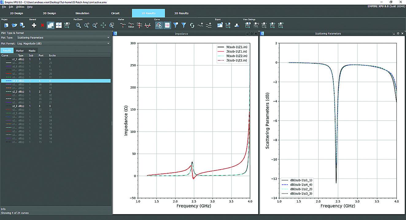 Результаты измерения активного входного сопротивления антенны