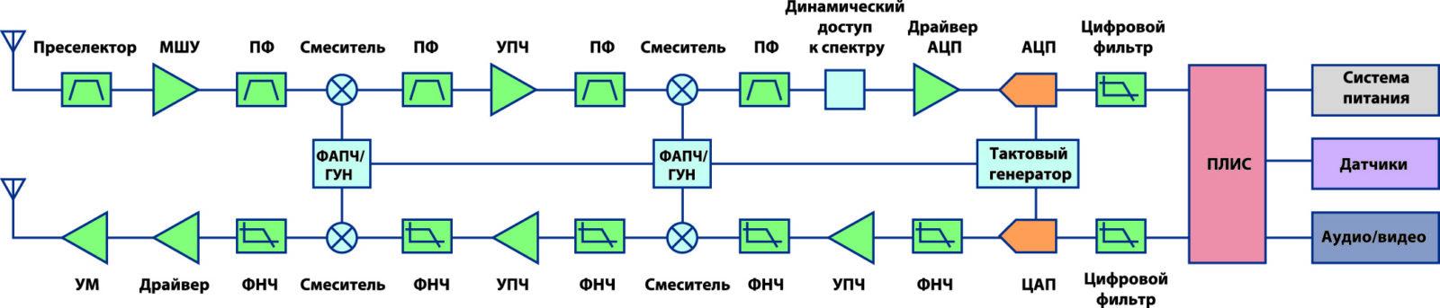 Базовая архитектура современного высокопроизводительного супергетеродинного радиотрансивера