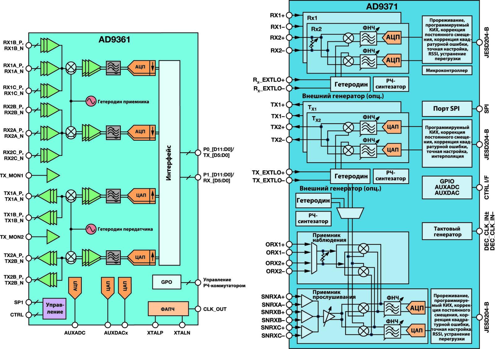 Структурная схема ИС радиотрансиверов прямого преобразования AD9361 и AD9371