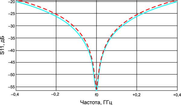 Зависимость S11 от частоты в X-диапазоне