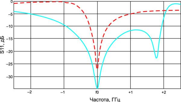 Зависимость S11 от частоты в W-диапазоне
