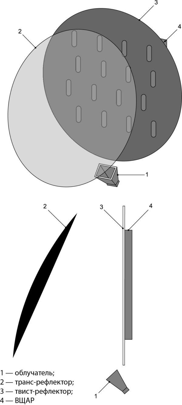 Модель ДДАС с параболическим офсетным транс-рефлектором