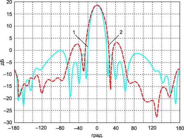 Сечение ДН ДА в X-диапазоне 1 – в E-плоскости; 2 – в Н-плоскости
