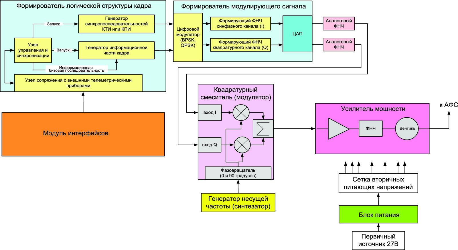 Функциональная схема РПДУ с ФМ
