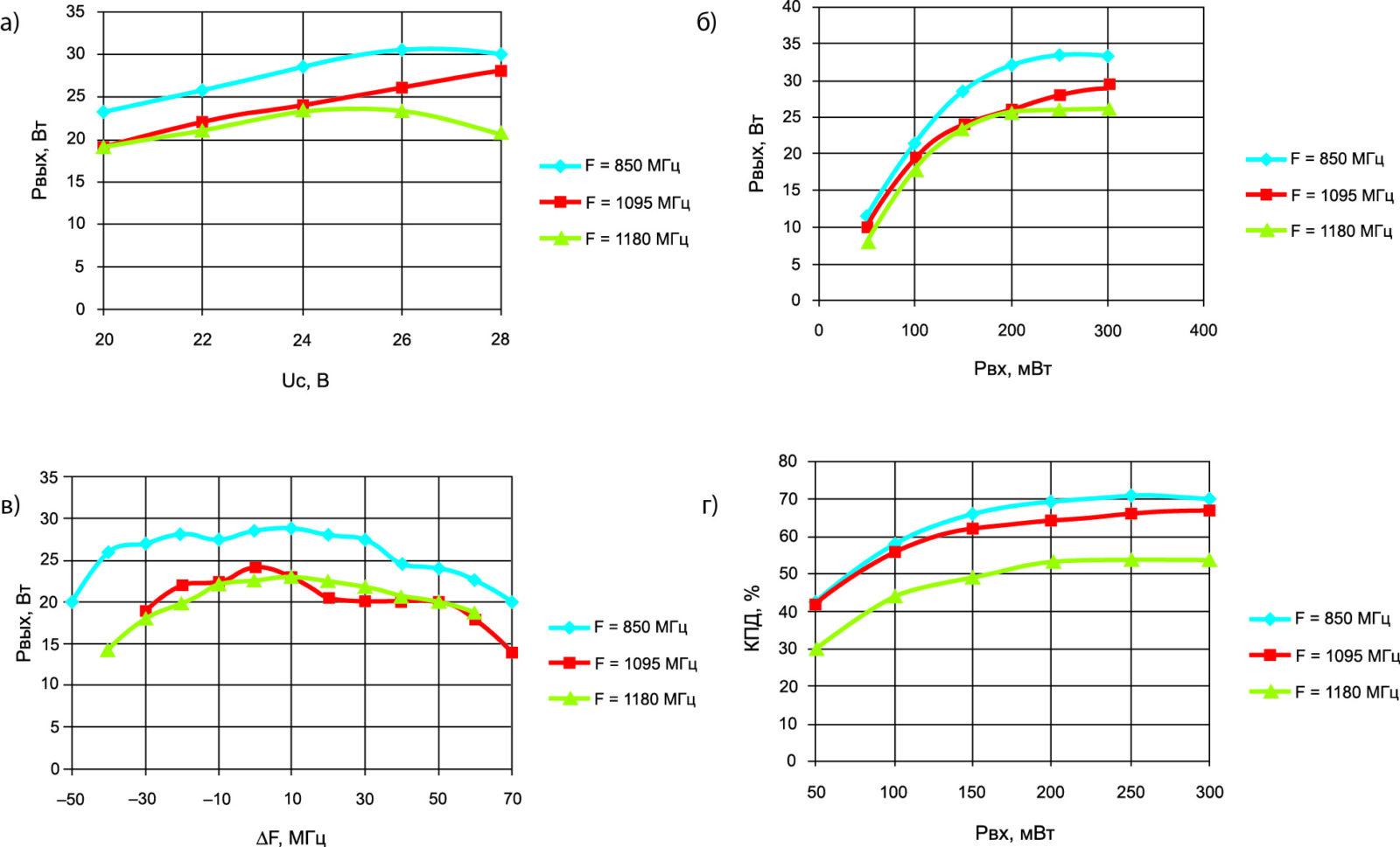 Основные результаты проведенных исследований с 25-Вт транзистором — зависимости: а) выходной мощности макета усилителя от напряжения стока; б) выходной мощности макета усилителя от мощности на входе; в) Рвых макета усилителя от частоты; г) КПД макета усилителя от входной мощности