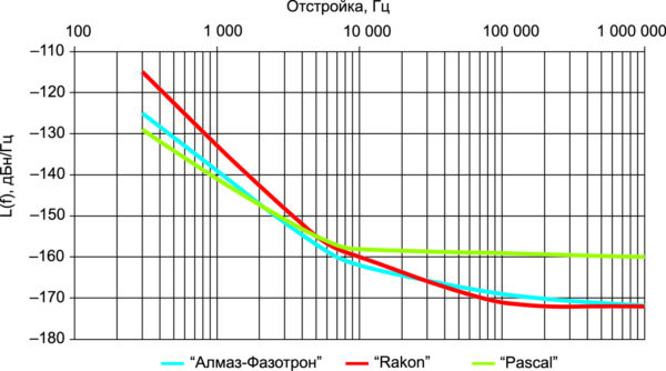 Сравнение ФШ различных малошумящих генераторов