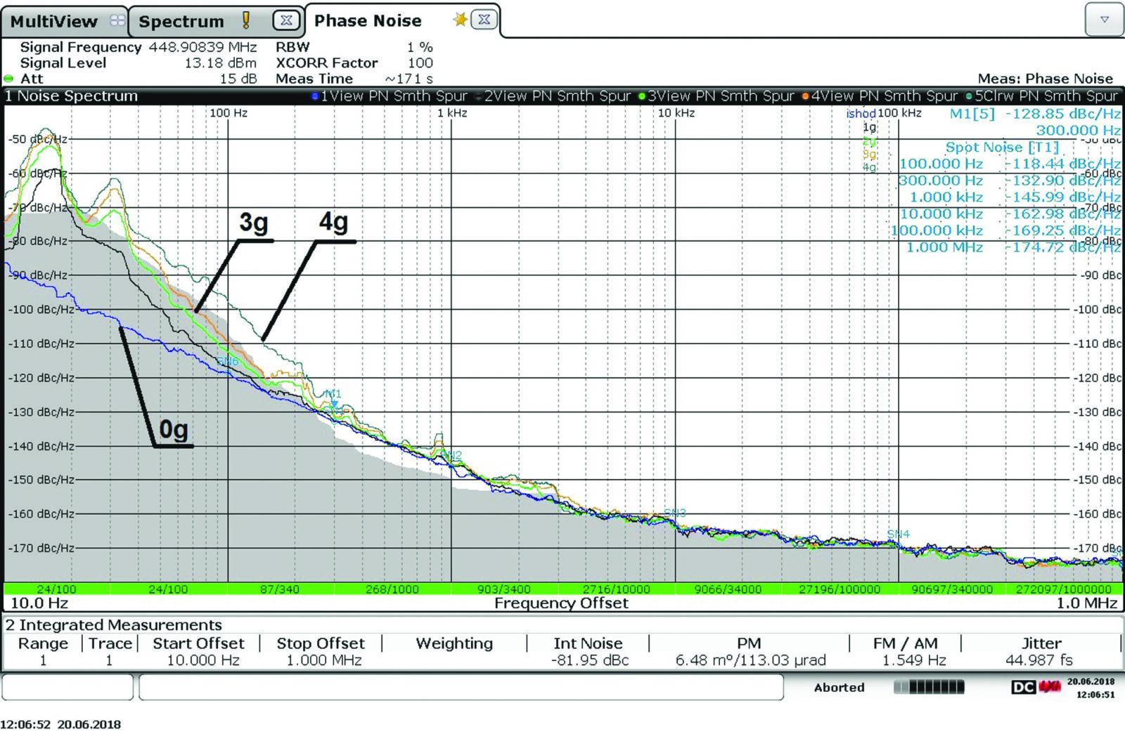 ФШ при воздействии широкополосной случайной вибрации различного уровня