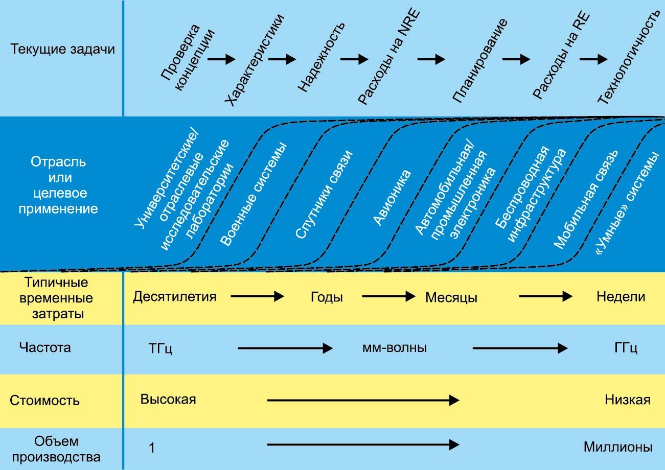 Диаграмма, представляющая план достижения зрелости РЧ-технологии. NRE: однократная разработка; RE: повторяющиеся разработки; ТГц: терагерцовый диапазон; мм-волны: миллиметровые волны; ГГц: гигагерцовый диапазон