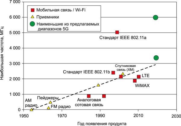 График, показывающий историю использования частот в крупносерийных потребительских радиоустройствах. Также показаны две самые низкие полосы частот для 5G