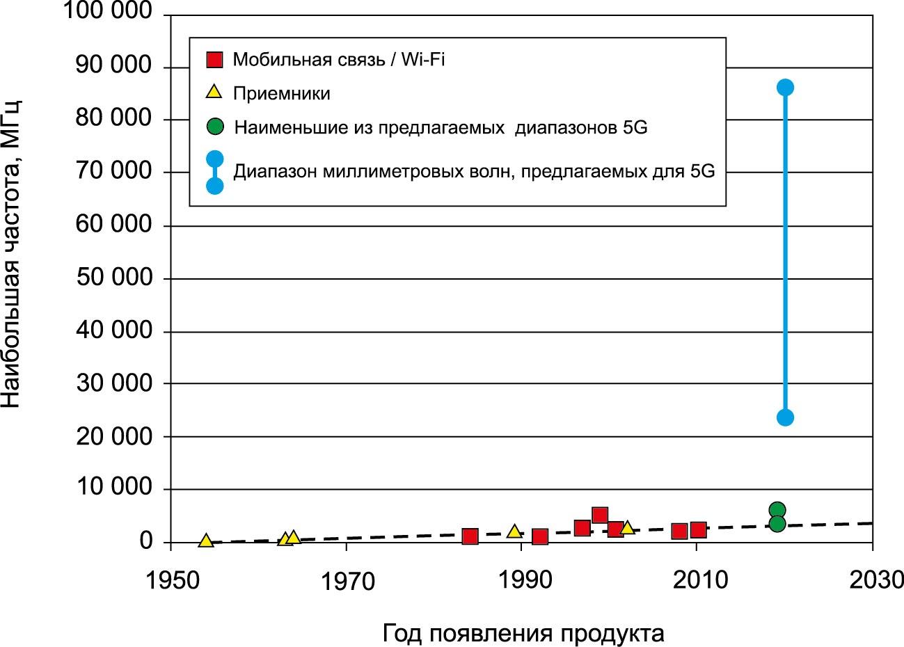 График, показывающий историю использования частот в крупносерийных потребительских радиоустройствах. Также показан диапазон предлагаемых полос миллиметровых волн для 5G