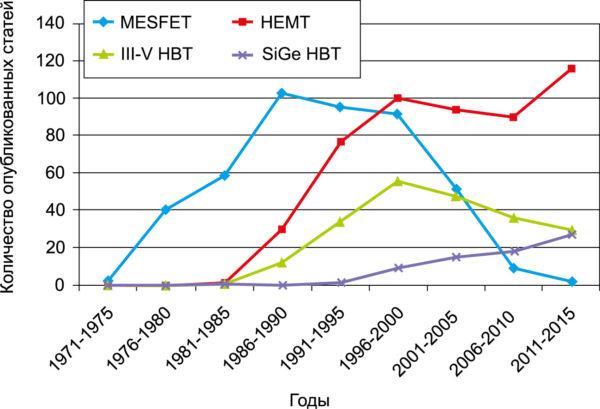 Количество статей в Т-МТТ по конкретным СВЧ полупроводниковым транзисторам — распределение по типу и году выпуска
