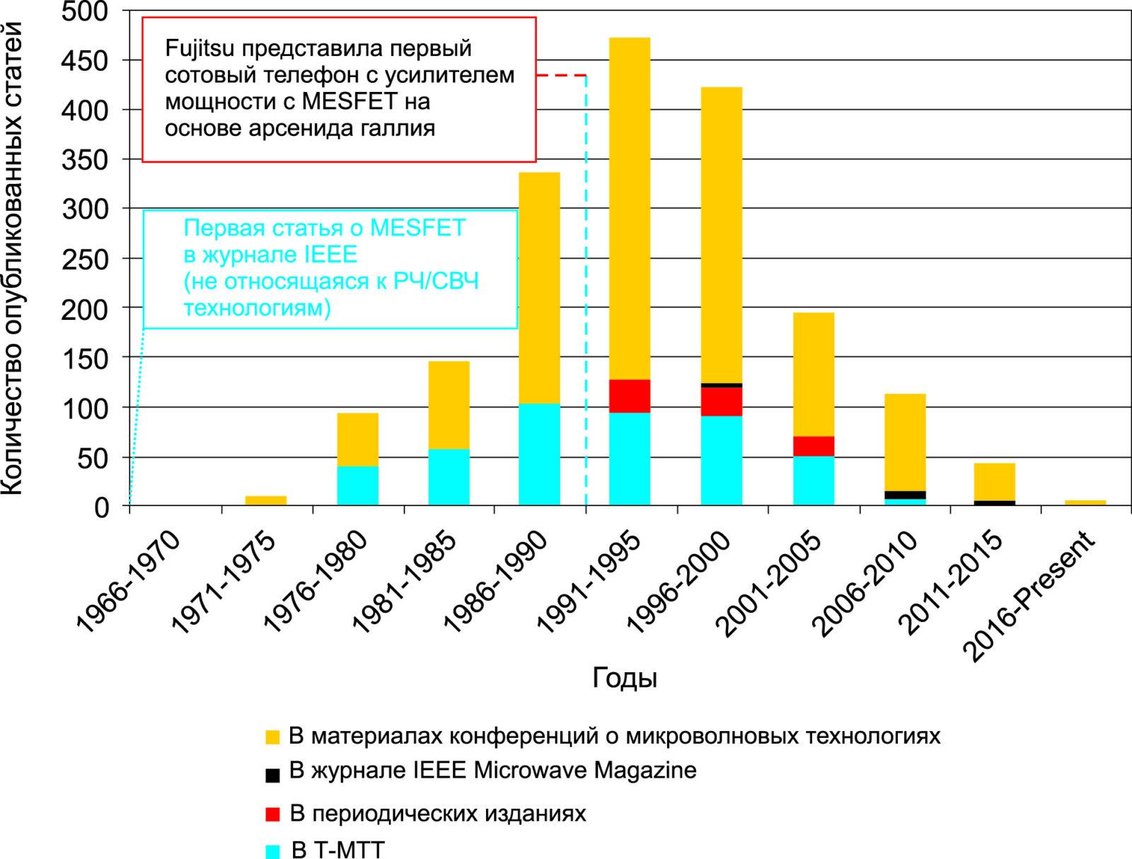 Количество статей о микроволновых MESFET по годам (все публикации IEEE Xplore плюс конференции с термином «микроволновый» в названии).  Также показано первое внедрение MESFET в крупносерийное потребительское радиоустройство