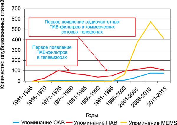 Количество статей об устройствах ПАВ, ОАВ и MEMS по годам (все публикации IEEE Xplore плюс конференции с термином «микроволновый» в названии).  Также показано первое внедрение ПАВ-фильтров в телевизоры и сотовые телефоны (т. е. в массовые потребительские устройства)