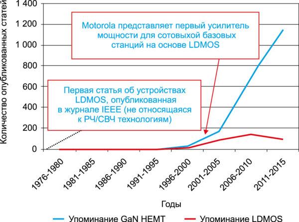 Статьи о LDMOS и GaN HEMT устройствах по годам (все публикации IEEE Xplore плюс конференции с термином «микроволновый» в названии). Обратите внимание, что ни одно из этих устройств не внедрено в массовые изделия, но оба считаются потенциально важными технологиями для сотовой инфраструктуры