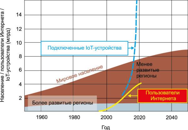 Недавний и прогнозируемый глобальный рост населения, пользователей Интернета и подключенных loT-устройств