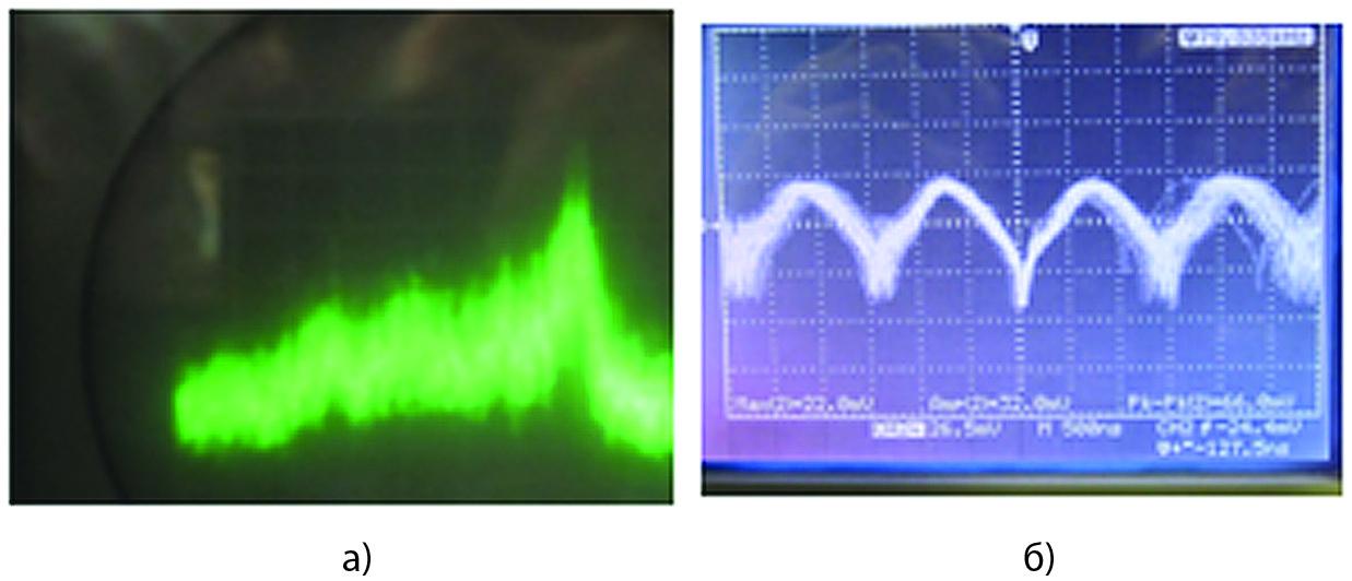 Спектр ВЧ-сигнала (a) и сигнал детектора (б) при токе диода 84,6 мA