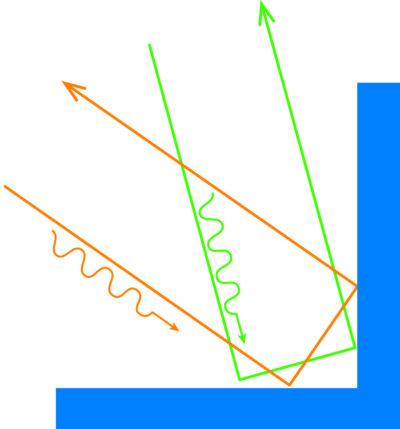 Уголковые отражатели возвращают сигнал обратно к источнику