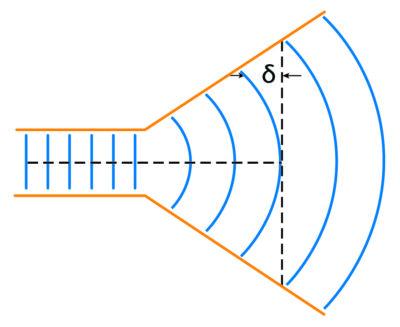 Распространение волны в системе рупорной антенны [4]