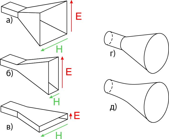 Пирамидальные рупорные антенны