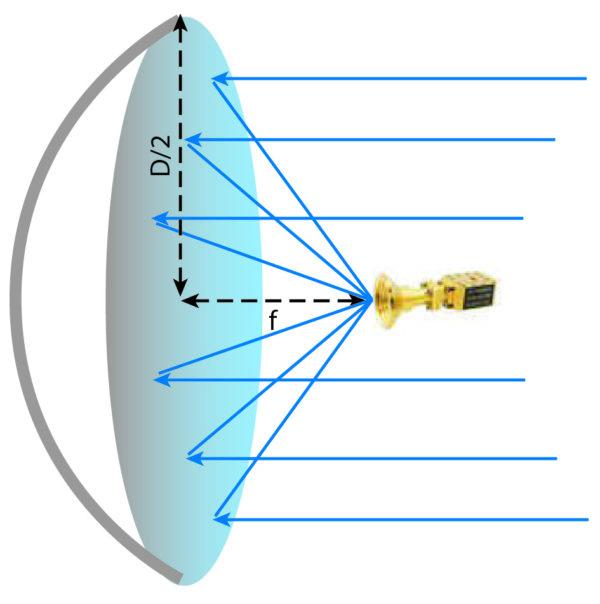 Широкоугольный скалярный рупорный облучатель в фокальной плоскости параболического тарельчатого отражателя