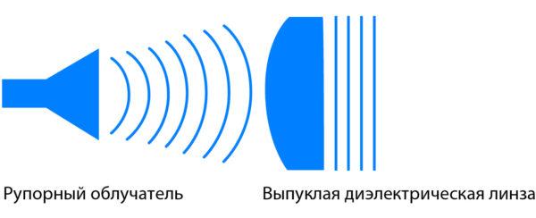 Выпуклая диэлектрическая линза изменяет сферическую или цилиндрическую волну, поступающую из апертуры рупора, чтобы сформировать плоскую волну