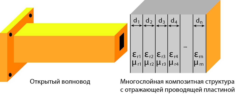 В процессе неразрушающего контроля испытательный зонд с открытым концом излучает электромагнитную энергию в композитную подложку