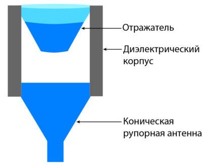 Всенаправленная волноводная антенна