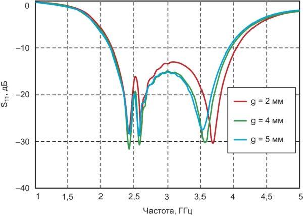 Обратные потери предложенной антенны в зависимости  от значений ширины зазора g, полученные путем компьютерного моделирования
