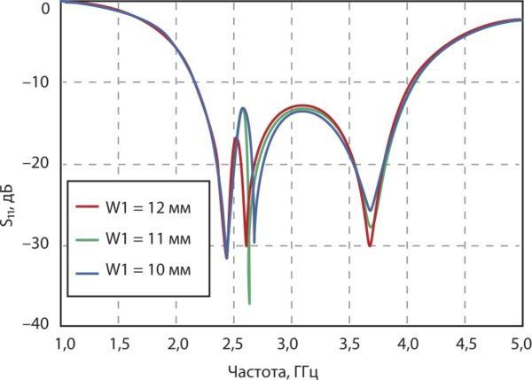 Обратные потери предложенной антенны в зависимости  от длины W1, полученные путем компьютерного моделирования