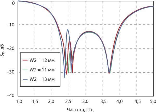 Обратные потери предложенной антенны в зависимости  от длины W2, полученные путем компьютерного моделирования