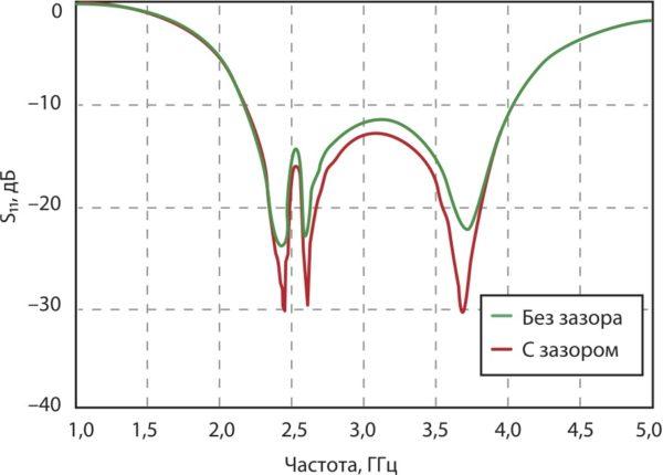 Результат компьютерного моделирования уровня обратных потерь предложенной антенны с зазором (который повышает характеристики антенны) и без него