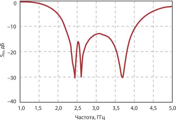 Результат компьютерного моделирования зависимости параметра S11 предложенной антенны от частоты