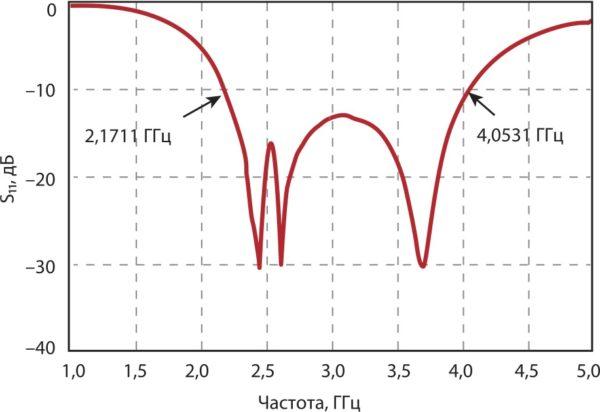График, описывающий ширину полосы частот предлагаемой антенны с тройным резонансом