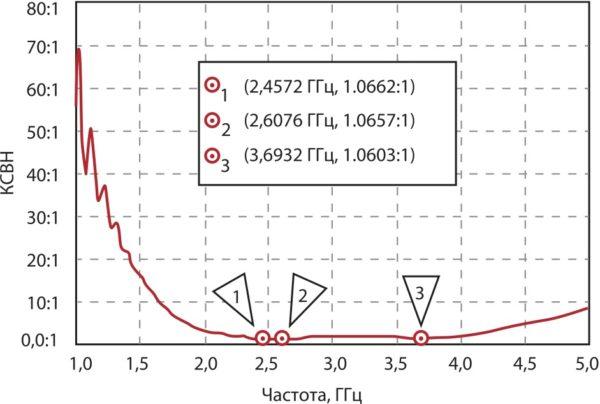 Результат компьютерного моделирования зависимости КСВН антенны предлагаемой конструкции показывает ее хорошее согласование по импедансу на всех трех рабочих частотах