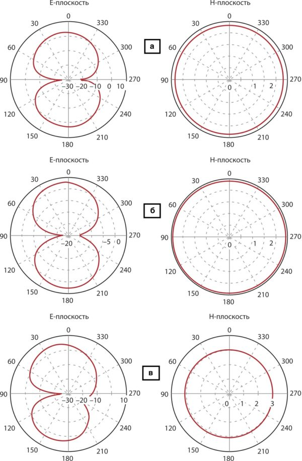 Результаты компьютерного моделирования диаграммы направленности излучения антенны предлагаемой конструкции  в E- и H-плоскостях на частотах 2,45 ГГц (а), 2,60 ГГц (б) и 3,69 ГГц (в)