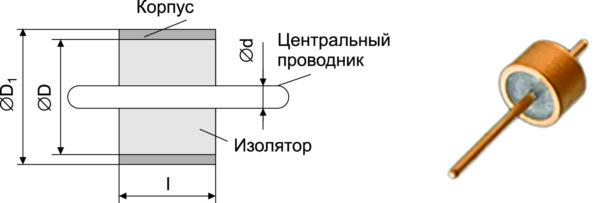Конструкция и внешний вид металлостеклянного СВЧ-ввода
