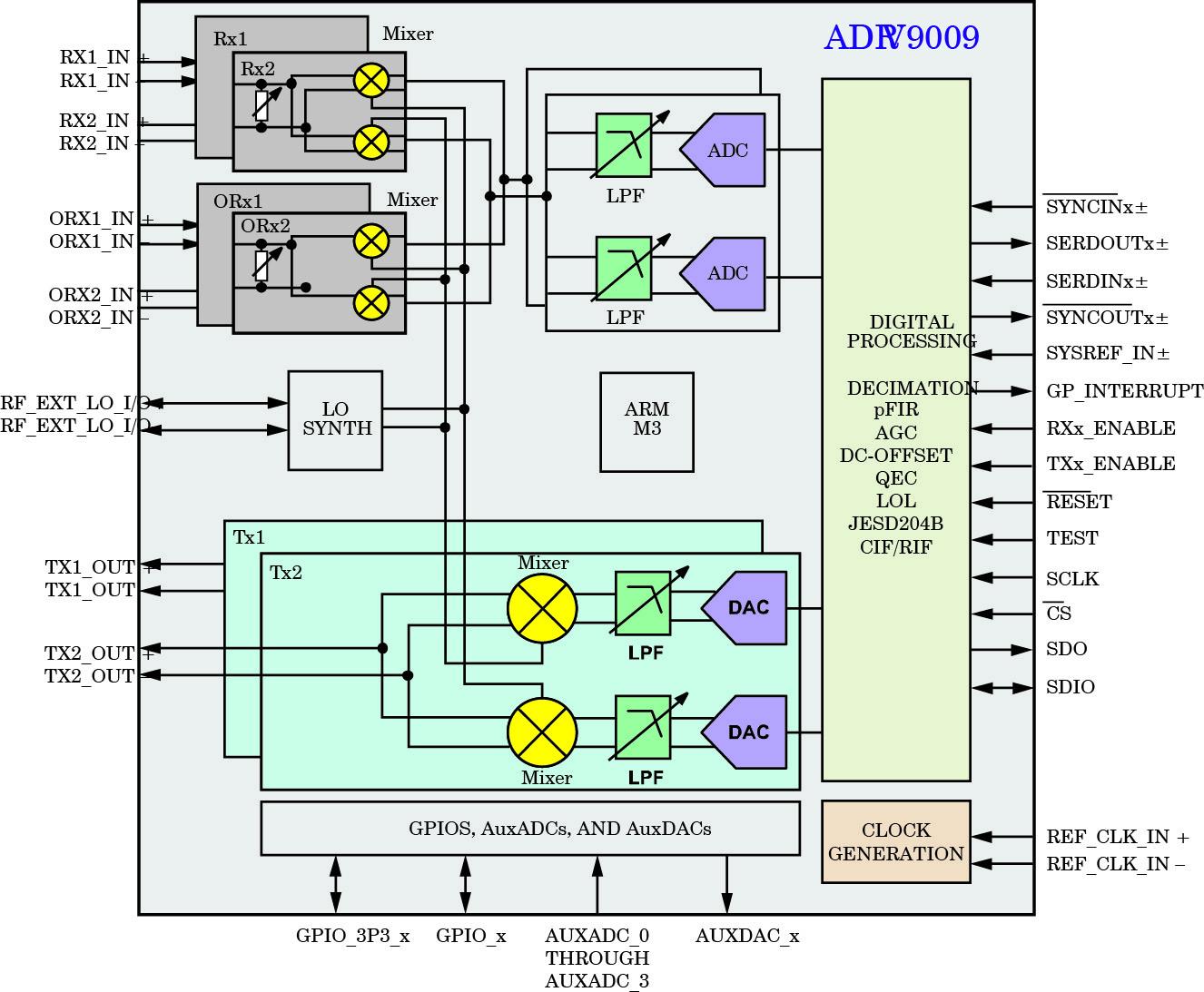 Структурная схема приемопередатчика ADRV9009