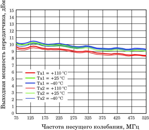 Зависимости выходной мощности передатчиков от частоты несущего колебания в диапазоне 75–525 МГц при различных значениях температуры окружающей среды