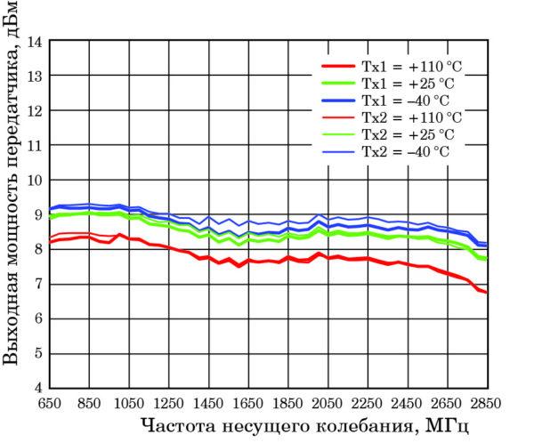 Зависимости выходной мощности передатчиков от частоты несущего колебания в диапазоне 650–2850 МГц при различных значениях температуры окружающей среды