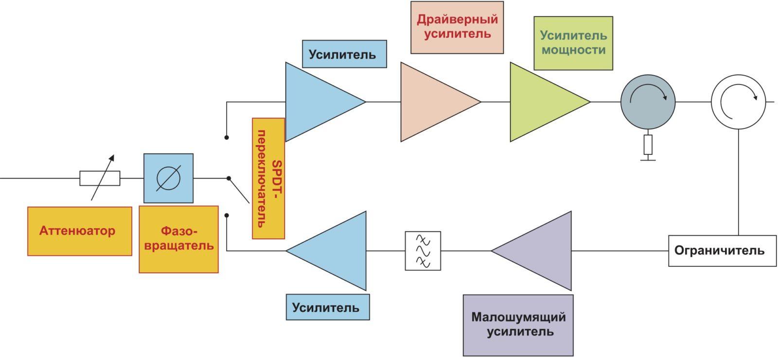 Типовая схема ППМ (приемопередающий модуль АФАР)