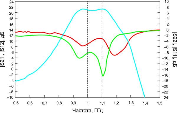 S-параметры транзисторов QPD1025 в режиме малого сигнала, измеренные на оценочной плате при температуре +25 °C, демонстрирующие характеристики транзисторов за пределами рабочей полосы частот 1,0–1,1 ГГц