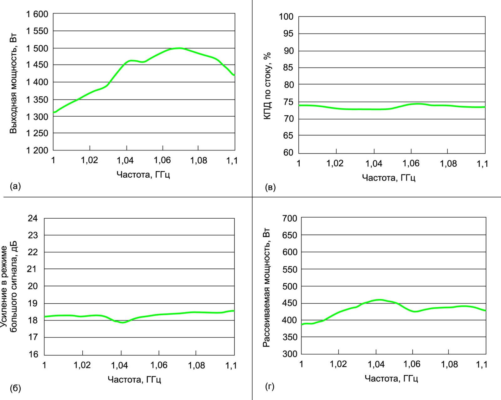 Импульсные характеристики транзистора QPD1025 при температуре + 25 °C и компрессии 3 дБ. Условия измерения: радиоимпульс длительностью 100 мкс при 10%-ном рабочем цикле; на оценочной плате использовалось синфазное суммирование