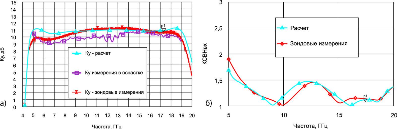 Малосигнальный коэффициент усиления и КСВНвх МИС МС120, расчет и эксперимент