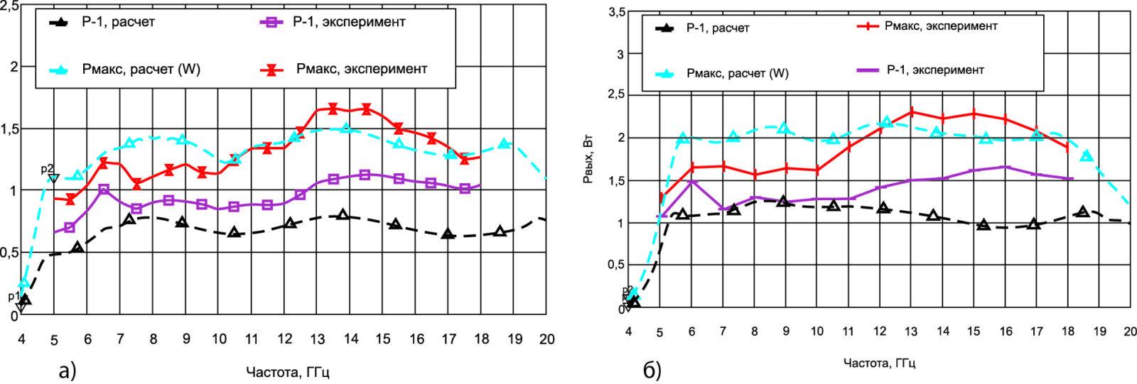 Выходная мощность МИС МС120 и МС080, расчет и эксперимент. Расчетные характеристики показаны пунктирными линиями
