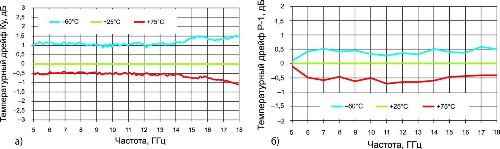 Типовой температурный дрейф параметров МИС МС120 и МС080